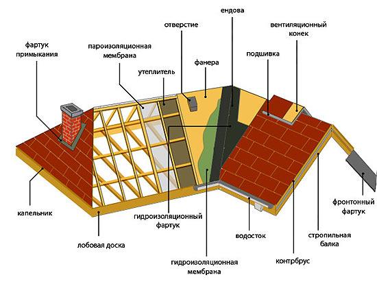 Схема - элементы крыши.