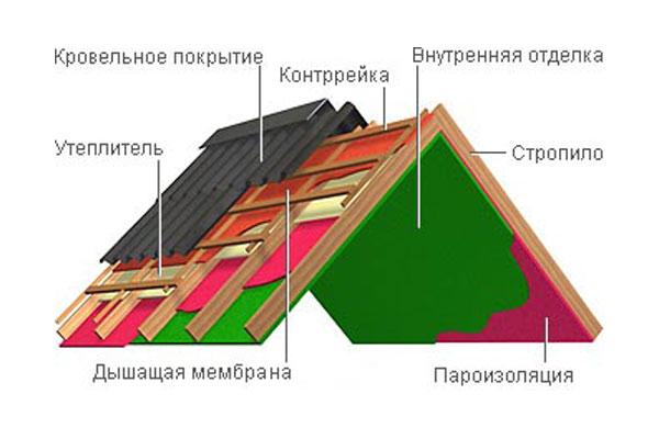 Схема кровельного пирога.
